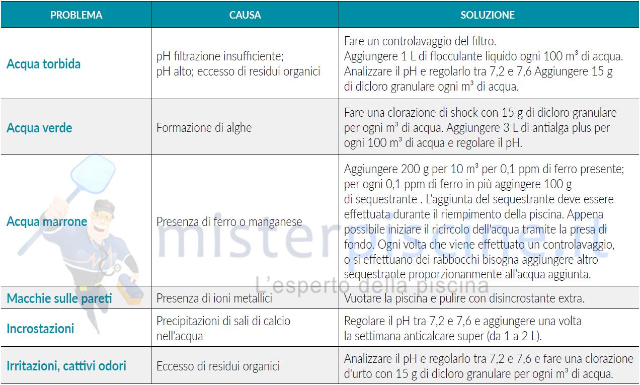 DICLORO GRANULARE AL 56% - CONFEZIONE DA 5 KG - PRODOTTO CHIMICO PER PISCINA VENDITA ONLINE